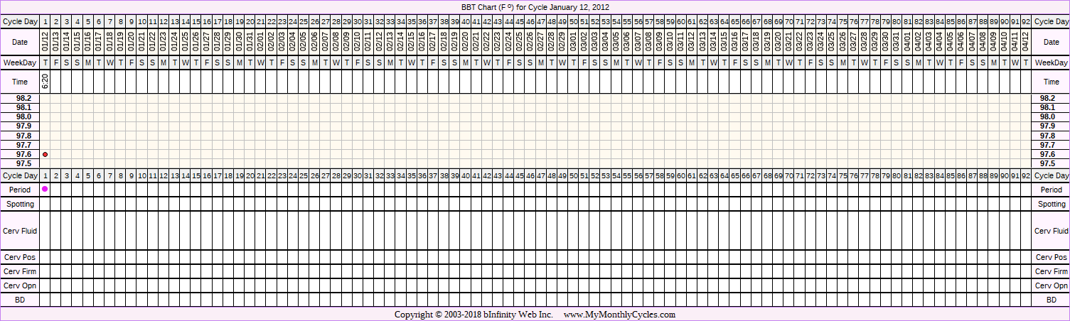 Fertility Chart for cycle Jan 12, 2012, chart owner tags: Clomid, Fertility Monitor, Ovulation Prediction Kits