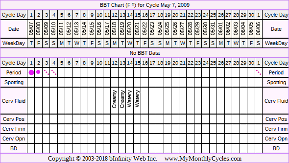 Fertility Chart for cycle May 7, 2009