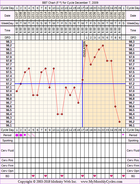 Fertility Chart for cycle Dec 7, 2009, chart owner tags: BFN (Not Pregnant), Biphasic, Clomid, Triphasic