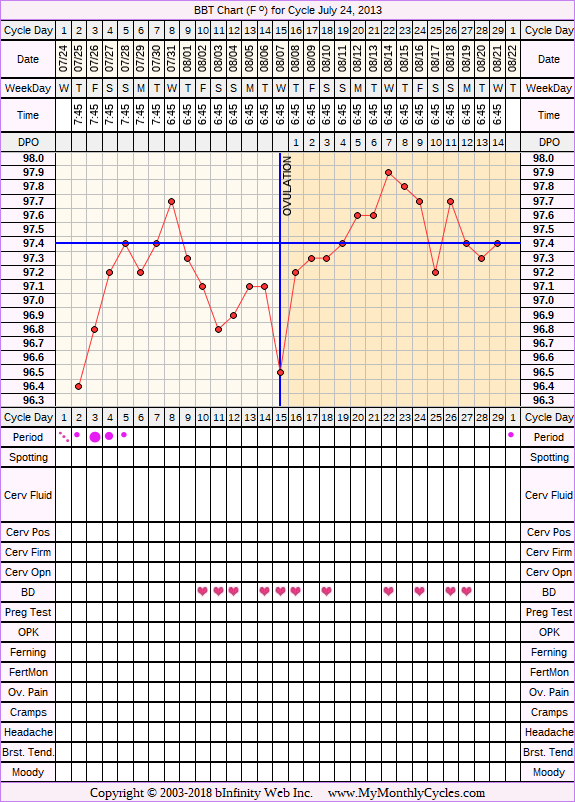 Fertility Chart for cycle Jul 24, 2013, chart owner tags: Clomid
