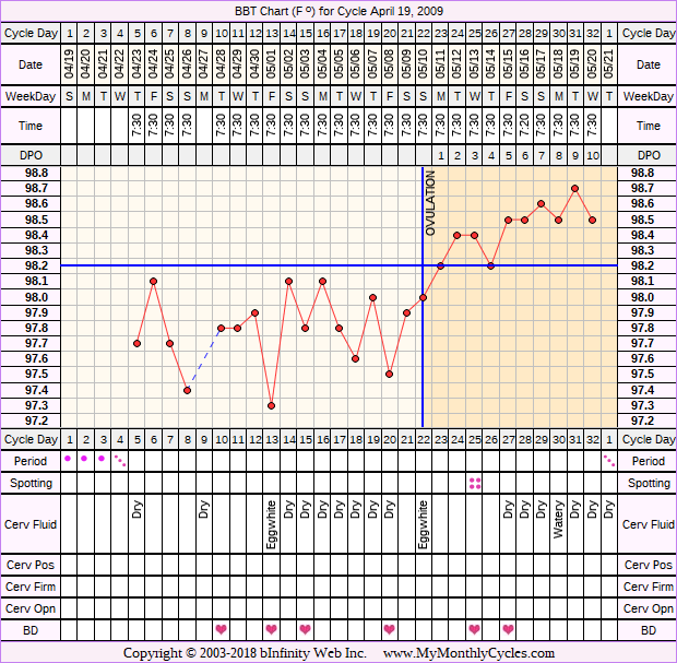 Fertility Chart for cycle Apr 19, 2009