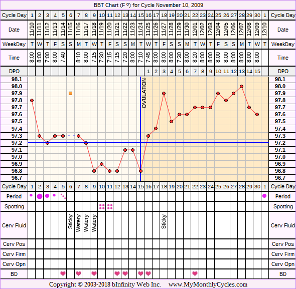 Fertility Chart for cycle Nov 10, 2009, chart owner tags: After the Pill, Biphasic, Ovulation Prediction Kits