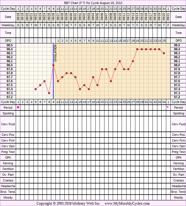 Fertility Chart for cycle Aug 18, 2012, chart owner tags: BFN (Not Pregnant)