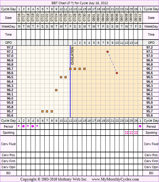 Fertility Chart for cycle Jul 16, 2012, chart owner tags: Clomid, IUI