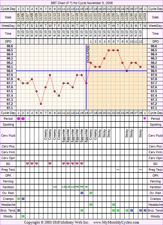 Fertility Chart for cycle Nov 5, 2008, chart owner tags: BFN (Not Pregnant), Biphasic, Fertility Monitor