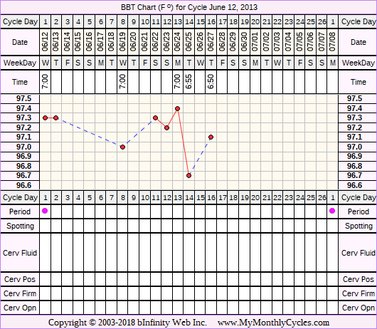 Fertility Chart for cycle Jun 12, 2013, chart owner tags: BFN (Not Pregnant)