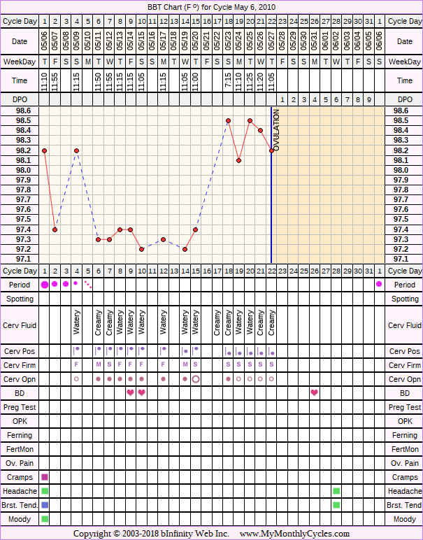 BBT Chart for cycle May 6, 2010