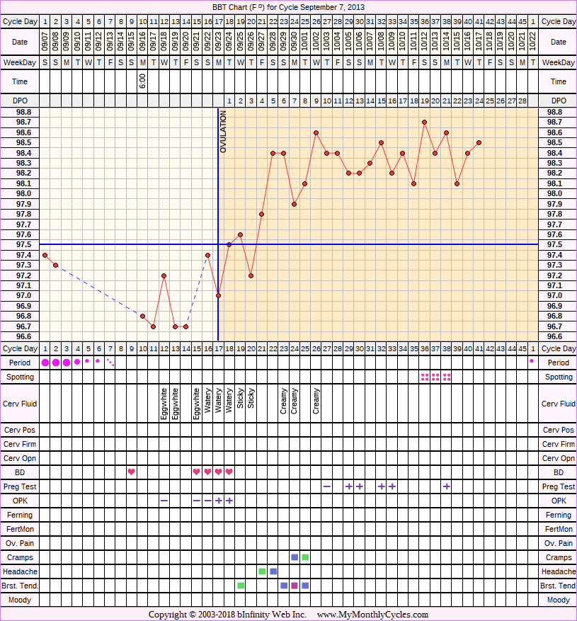 Fertility Chart for cycle Sep 7, 2013, chart owner tags: Ovulation Prediction Kits