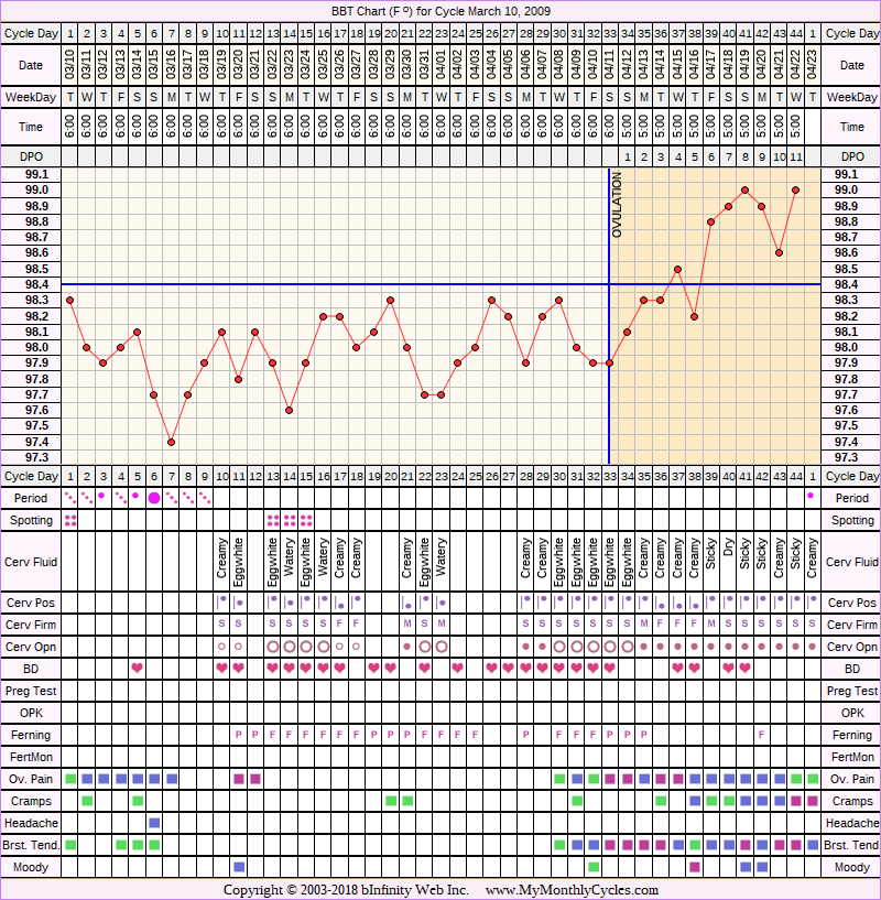 Fertility Chart for cycle Mar 10, 2009, chart owner tags: BFN (Not Pregnant)