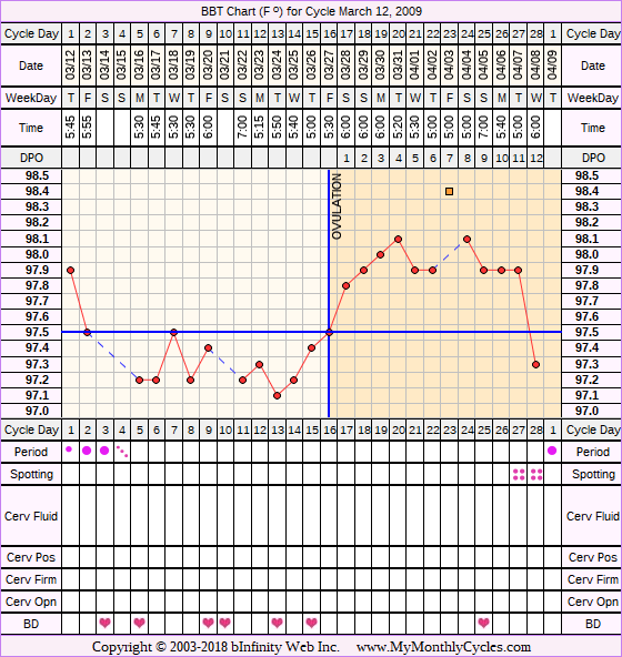 Fertility Chart for cycle Mar 12, 2009, chart owner tags: BFN (Not Pregnant), Clomid, Ovulation Prediction Kits, Over Weight