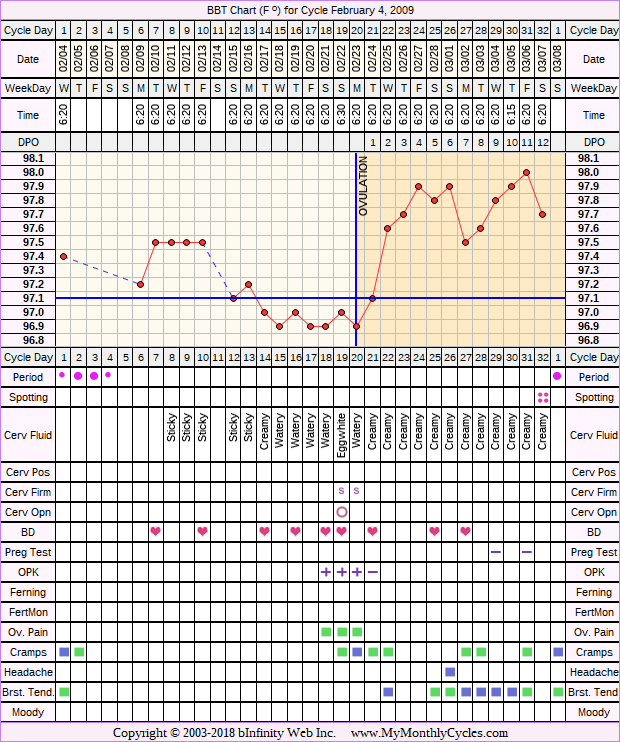 Fertility Chart for cycle Feb 4, 2009, chart owner tags: Ovulation Prediction Kits, Over Weight