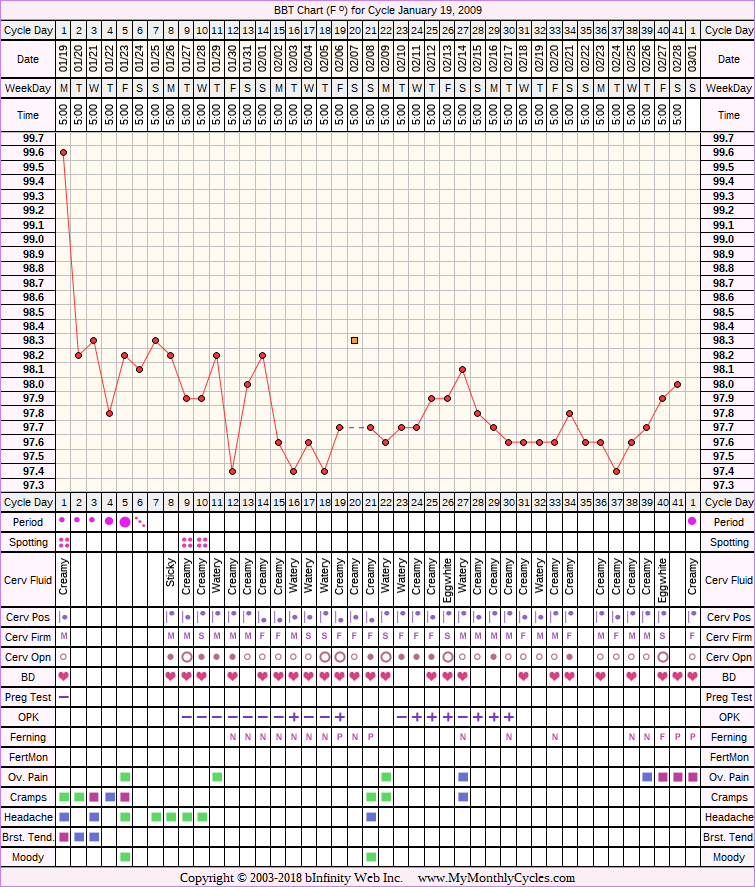 Fertility Chart for cycle Jan 19, 2009, chart owner tags: Anovulatory, BFN (Not Pregnant), Clomid, Ovulation Prediction Kits