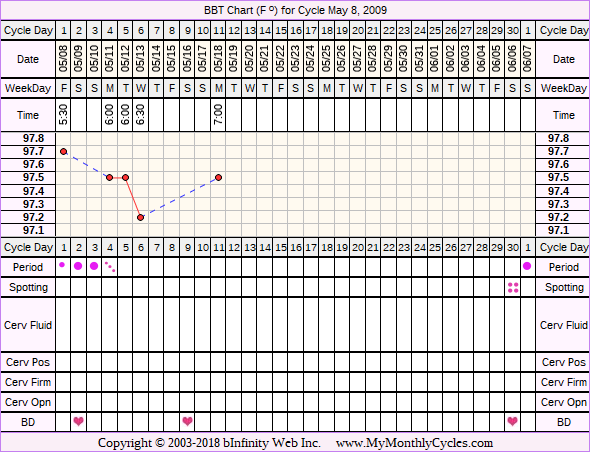 Fertility Chart for cycle May 8, 2009, chart owner tags: IUI, Over Weight