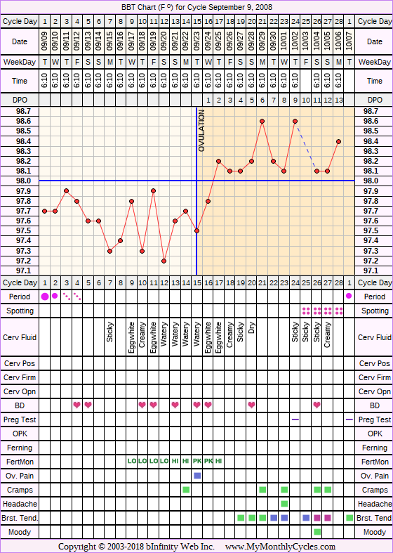 Fertility Chart for cycle Sep 9, 2008, chart owner tags: BFN (Not Pregnant), Biphasic, Fertility Monitor