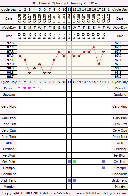 BBT Chart for cycle Jan 25, 2014