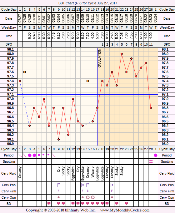 Fertility Chart for cycle Jul 27, 2017, chart owner tags: BFN (Not Pregnant), Biphasic, Ovulation Prediction Kits, Short Luteal Phase