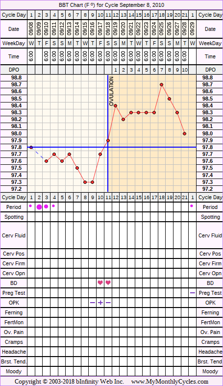 Fertility Chart for cycle Sep 8, 2010, chart owner tags: IUI, Ovulation Prediction Kits, Other Meds
