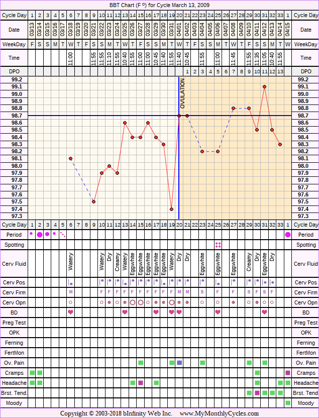 Fertility Chart for cycle Mar 13, 2009, chart owner tags: After the Pill, BFN (Not Pregnant)