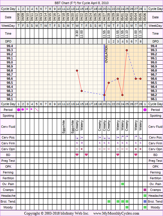 Fertility Chart for cycle Apr 8, 2010, chart owner tags: After the Pill, BFN (Not Pregnant), Miscarriage, Over Weight