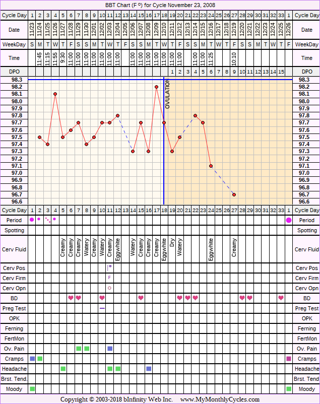 Fertility Chart for cycle Nov 23, 2008, chart owner tags: After the Pill, BFN (Not Pregnant)