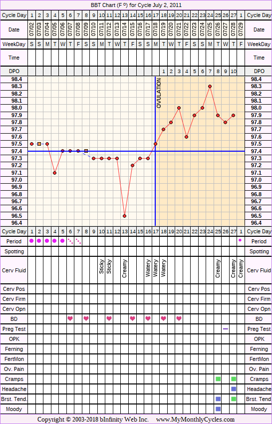 Fertility Chart for cycle Jul 2, 2011