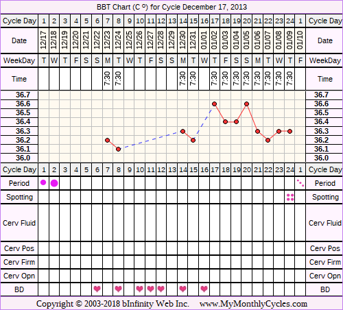 BBT Chart for cycle Dec 17, 2013