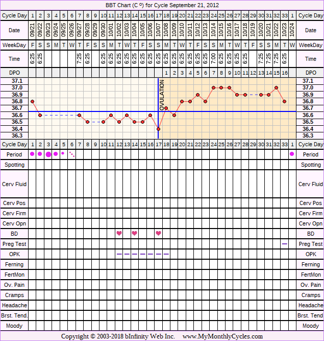 Fertility Chart for cycle Sep 21, 2012