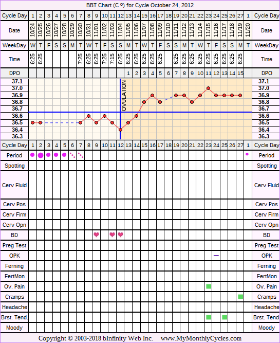Fertility Chart for cycle Oct 24, 2012
