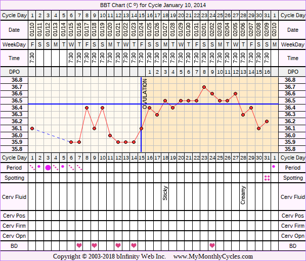 Fertility Chart for cycle Jan 10, 2014, chart owner tags: Hypothyroidism, Over Weight