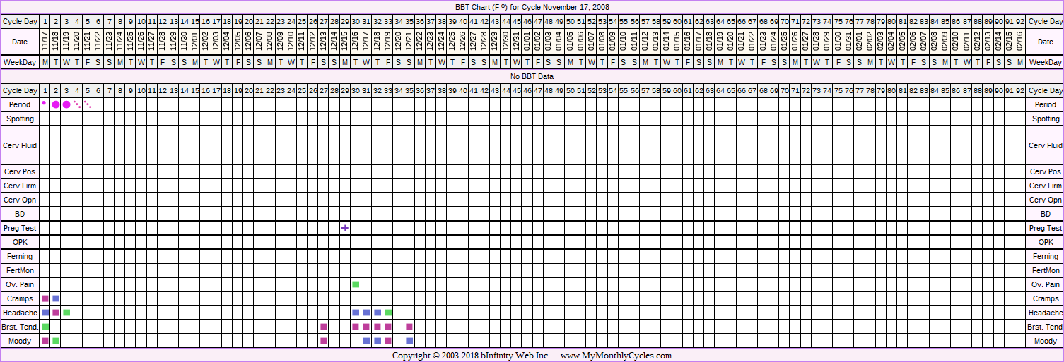 Fertility Chart for cycle Nov 17, 2008, chart owner tags: BFP (Pregnant), Miscarriage, Uterine Fibroids