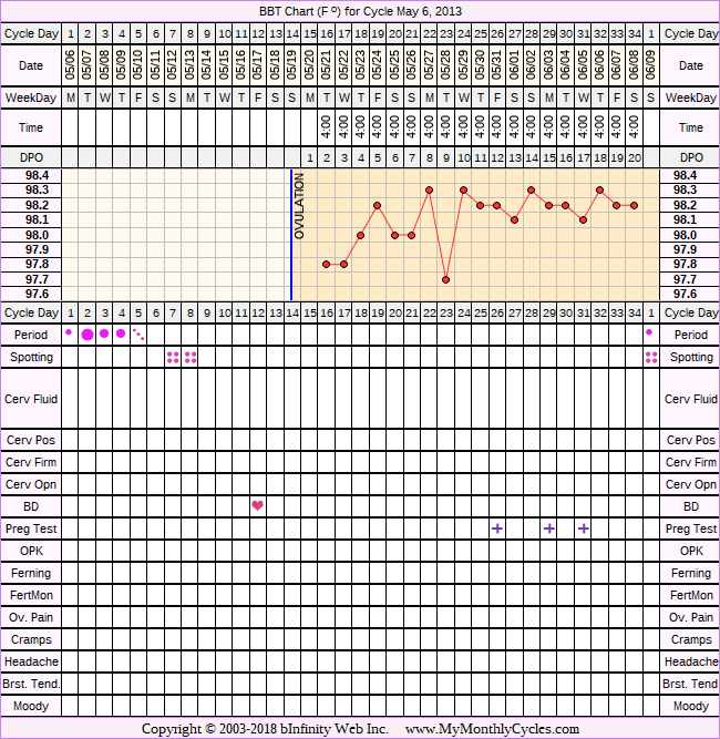 Fertility Chart for cycle May 6, 2013, chart owner tags: Clomid, Hypothyroidism, IUI, Miscarriage, Other Meds, PCOS