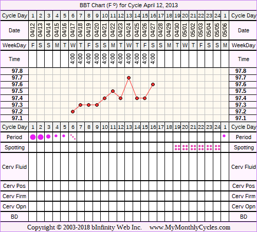 Fertility Chart for cycle Apr 12, 2013, chart owner tags: Hyperthyroidism, Miscarriage, PCOS