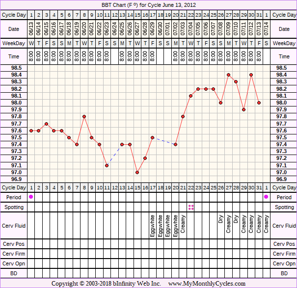 Fertility Chart for cycle Jun 13, 2012, chart owner tags: Biphasic
