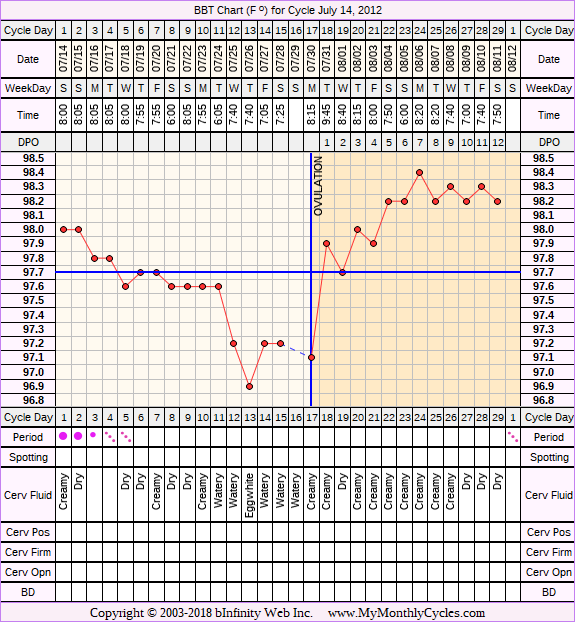 Fertility Chart for cycle Jul 14, 2012, chart owner tags: BFN (Not Pregnant), Biphasic