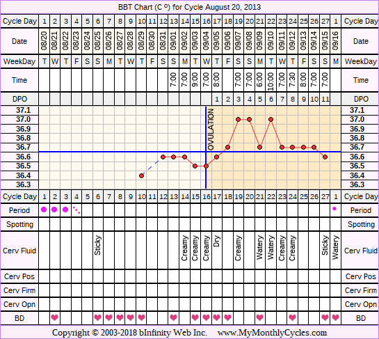 Fertility Chart for cycle Aug 20, 2013, chart owner tags: Illness, Infection