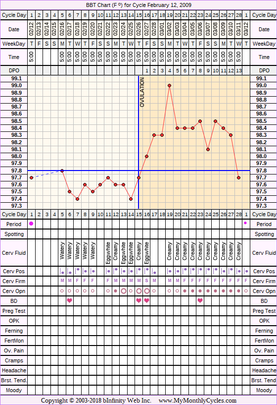 Fertility Chart for cycle Feb 12, 2009, chart owner tags: BFN (Not Pregnant), Miscarriage, Stress Cycle
