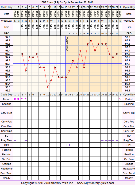 BBT Chart for cycle Sep 22, 2013