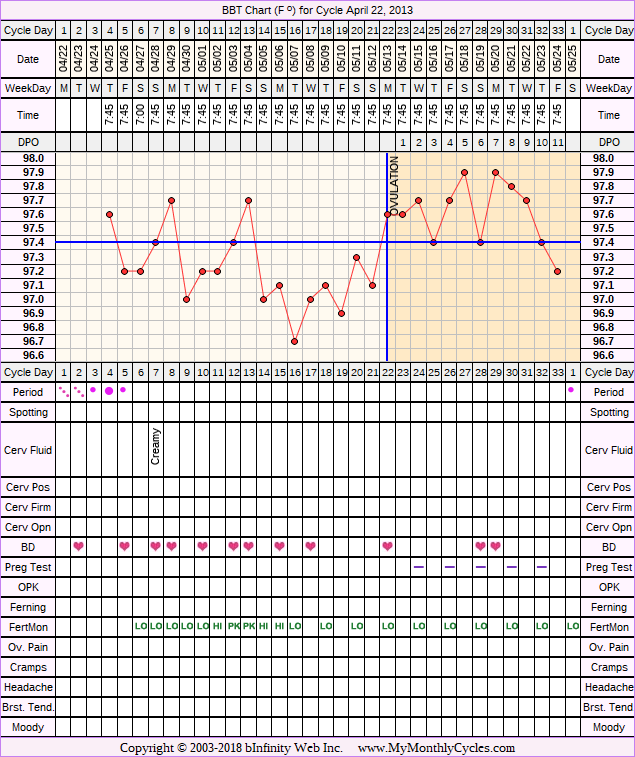 Fertility Chart for cycle Apr 22, 2013, chart owner tags: BFN (Not Pregnant), Clomid, Fertility Monitor, Herbal Fertility Supplement