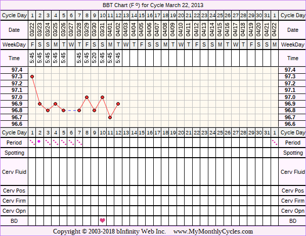BBT Chart for cycle Mar 22, 2013