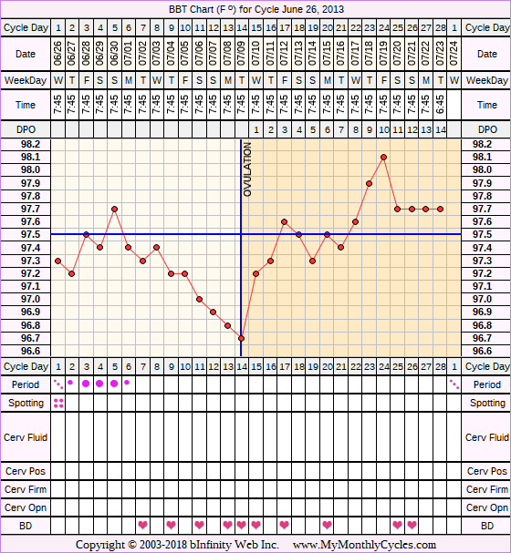 Fertility Chart for cycle Jun 26, 2013, chart owner tags: Clomid, Fertility Monitor, Herbal Fertility Supplement