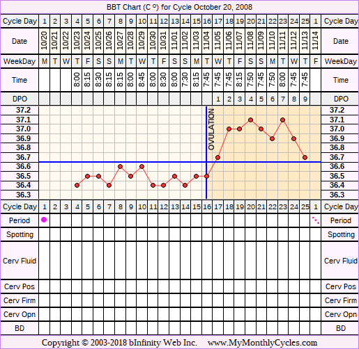 Fertility Chart for cycle Oct 20, 2008
