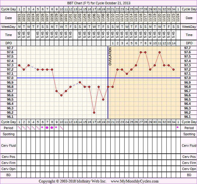 BBT Chart for cycle Oct 21, 2013