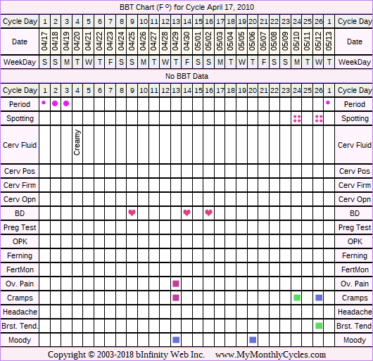 Fertility Chart for cycle Apr 17, 2010, chart owner tags: Hypothyroidism, Illness, Over Weight