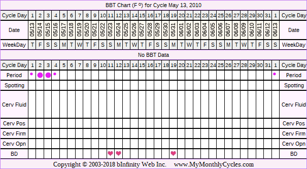 BBT Chart for cycle May 13, 2010