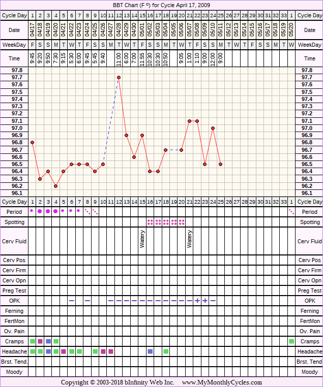 Fertility Chart for cycle Apr 17, 2009, chart owner tags: Fertility Monitor, Ovulation Prediction Kits, Other Meds