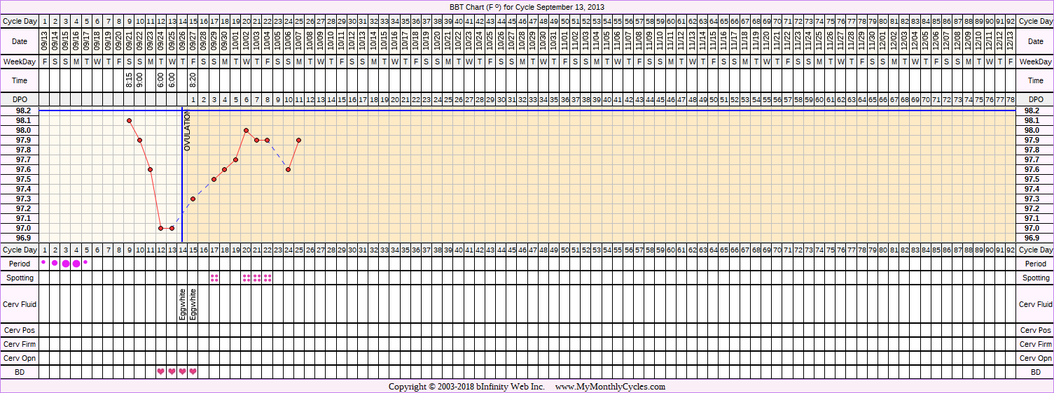 Fertility Chart for cycle Sep 13, 2013, chart owner tags: Fertility Monitor, Ovulation Prediction Kits