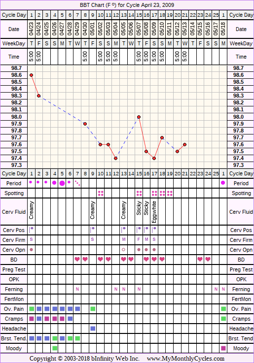 Fertility Chart for cycle Apr 23, 2009, chart owner tags: Anovulatory, BFN (Not Pregnant)