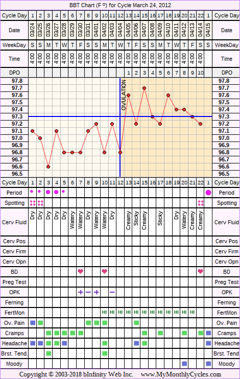 Fertility Chart for cycle Mar 24, 2012, chart owner tags: Hypothyroidism, PCOS