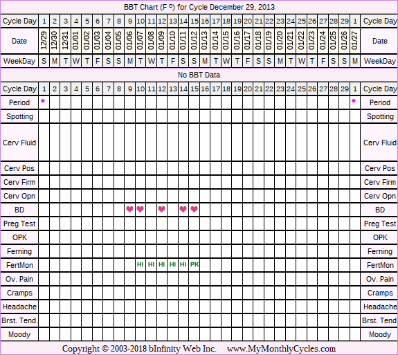BBT Chart for cycle Dec 29, 2013