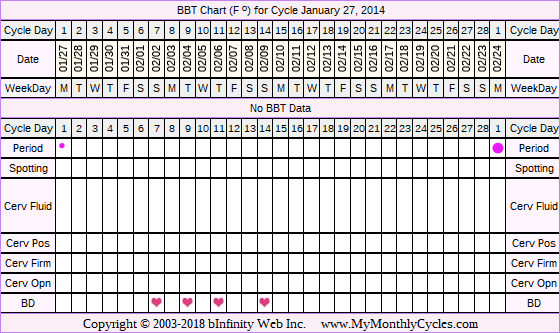 Fertility Chart for cycle Jan 27, 2014, chart owner tags: Fertility Monitor